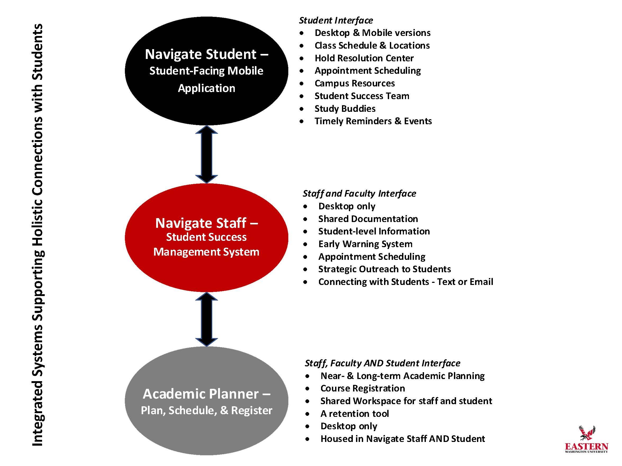 Navigate Suite Visual