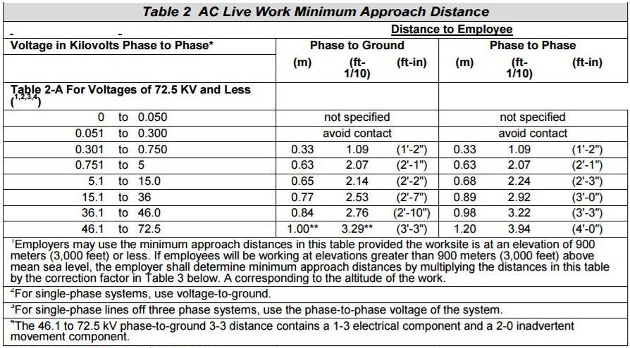 Table with approach distances for working near live electrical lines