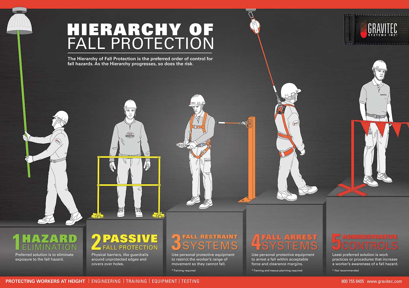 Image illustrating the five types of fall protection in order of decreasing safety