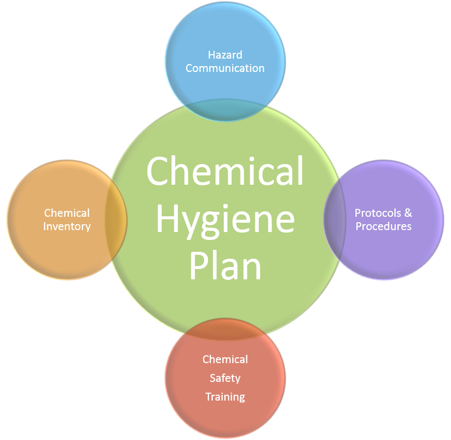 Image describing the components of a chemical hygiene plan: chemical inventory, hazard communication, protocols and procedures, and safety training