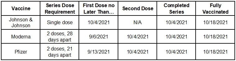 Vaccine Dates