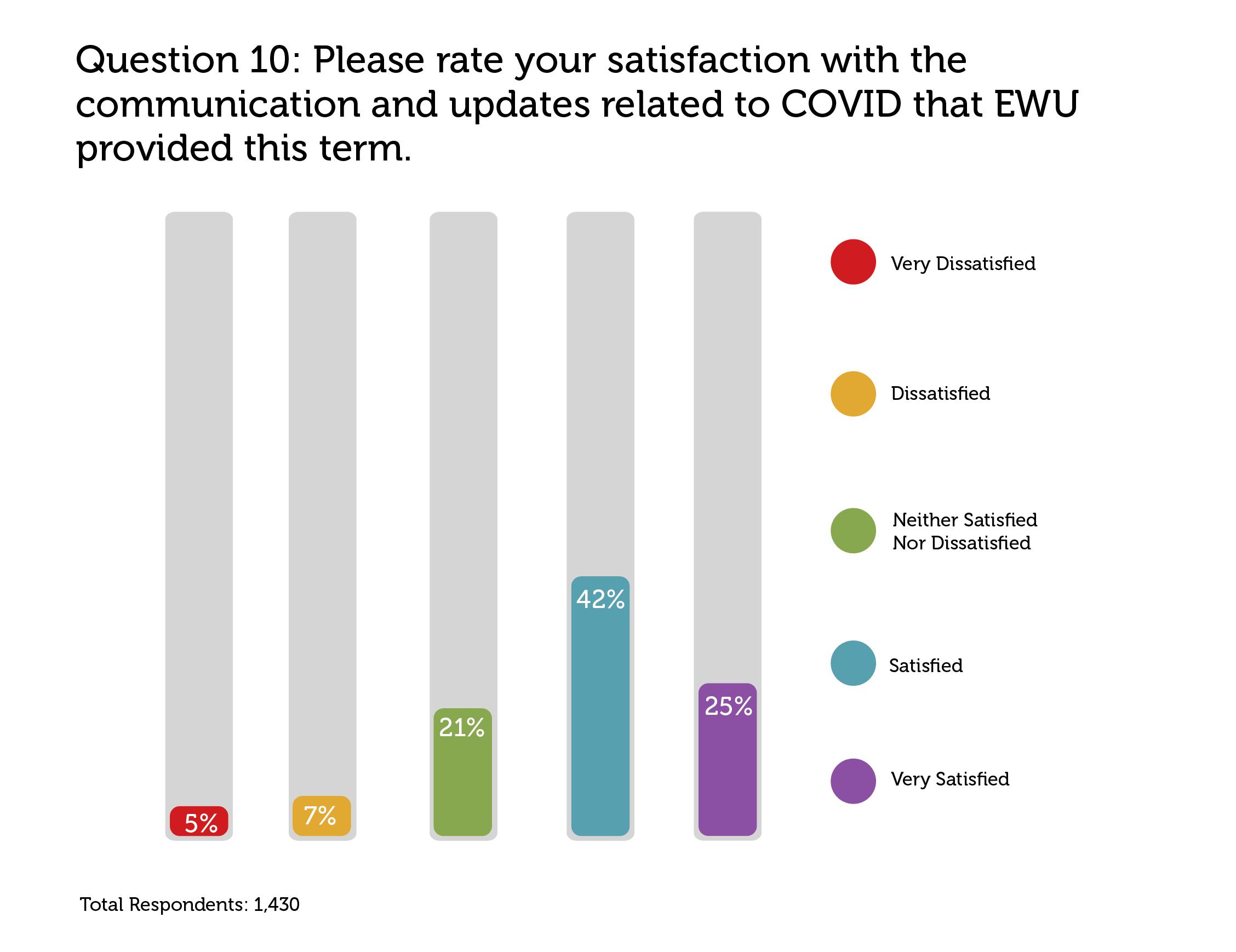 Ewu Christmas Break 2021 Winter 2021 Survey Results